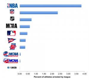 aresztowania w ligach USA